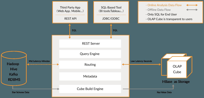 kylin_diagram